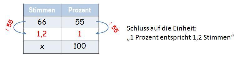 Berechnung Grundwert 2