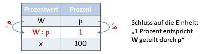 Berechnung Grundwert Allgemein 2