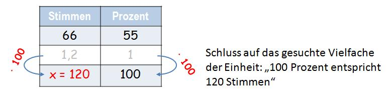 Berechnung Grundwert 3